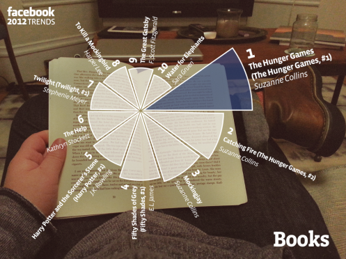 facebook_top_10_books_2012_pie_chart